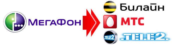 Билайн, МТС, Теле2 на МегаФон