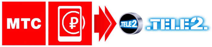 МТС - Теле2
